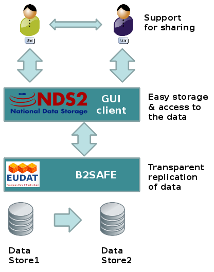 File:Nds2-b2safe.png