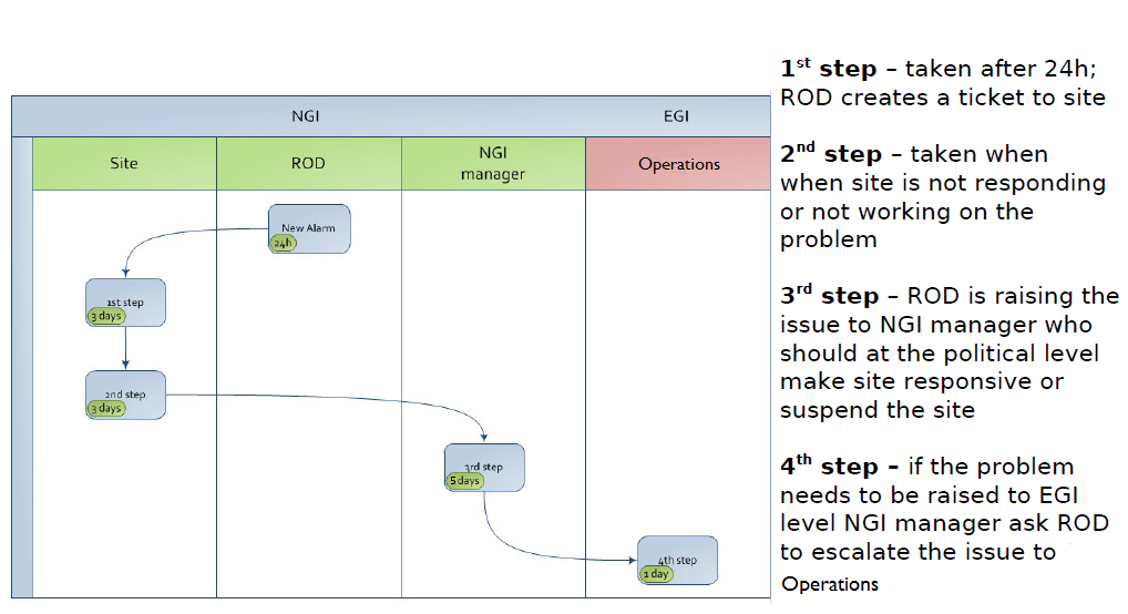 ROD escalation procedure, from EGI.eu