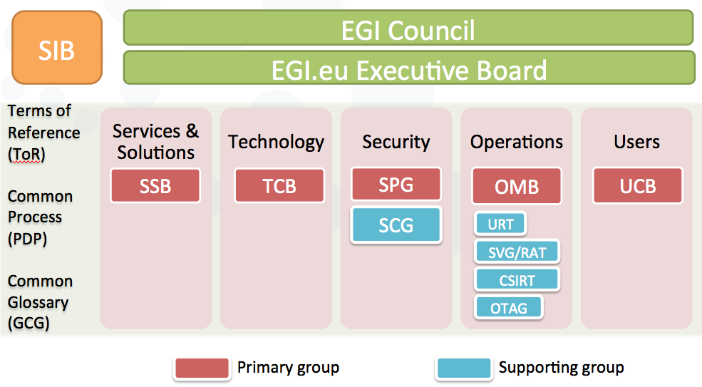 EGI-Policy-Groups.png