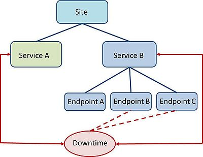 Downtime Site Service Endpoint Associations